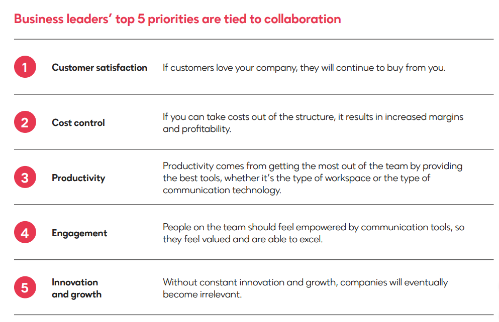 Business-Leaders-Top-5-Priorities-on-Collaboration