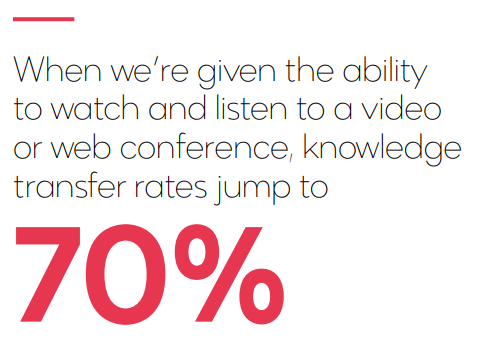 UCC video knowledge transfers jump 70%