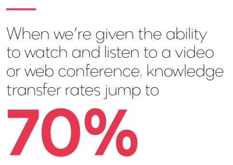 Watching-Listening-Knowledge-Transfer-70-Percent