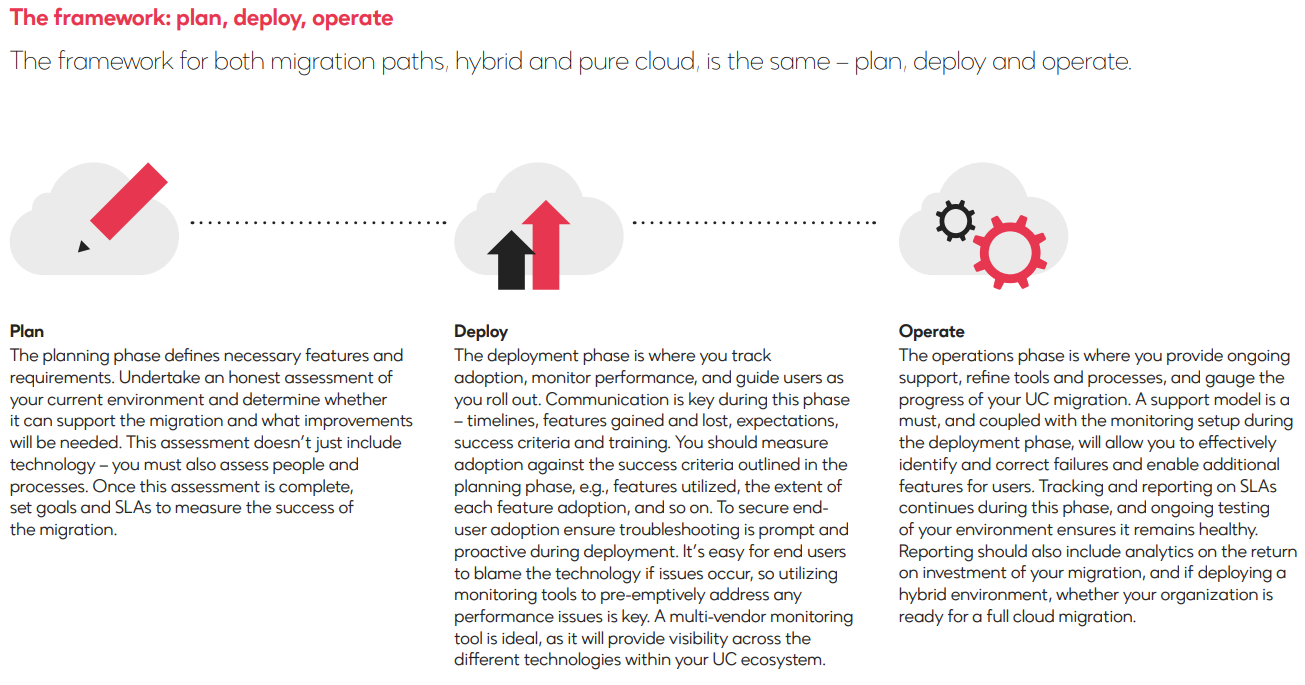 Plan-Deploy-Operate-UC-Migration