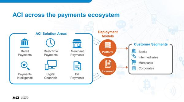 ACI WorldWide Across the Payments Ecosystem