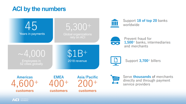 ACI Worldwide by the Numbers