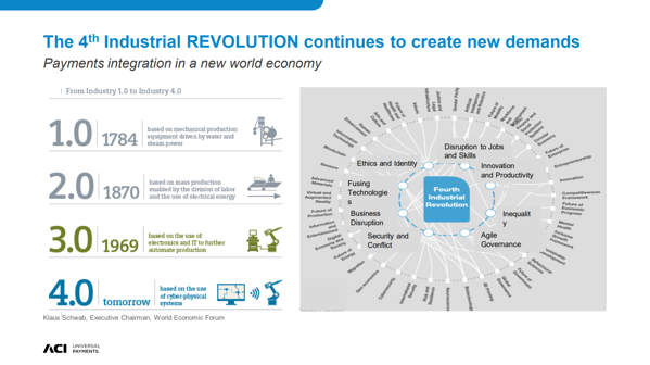 Demands of the 4th Industrial Revolution