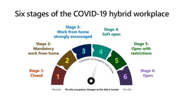 Hybrid workplace stages