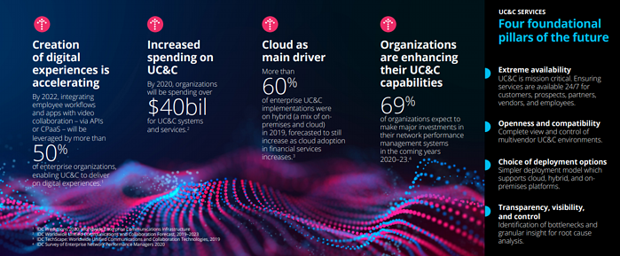 Mission Critical and Game Changing Unified Communications and Collaboration in Global Financial Services