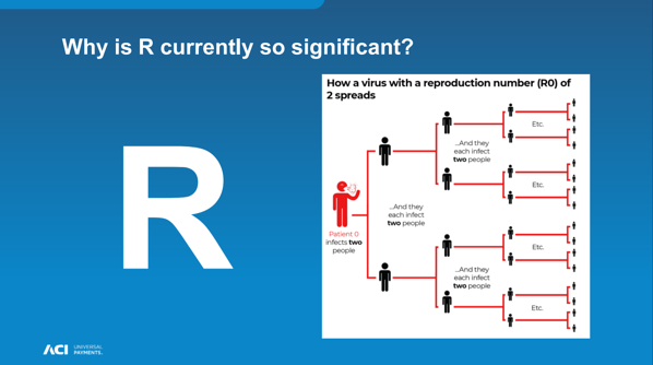 Number R - Virus Reproduction Number
