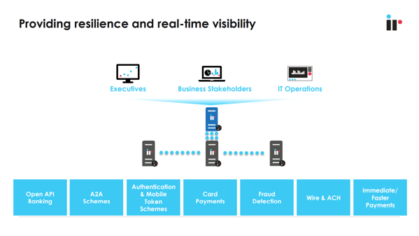 Resilience and Real-time Visibility