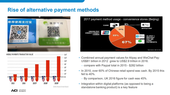 Rise of Alternative Payment Methods
