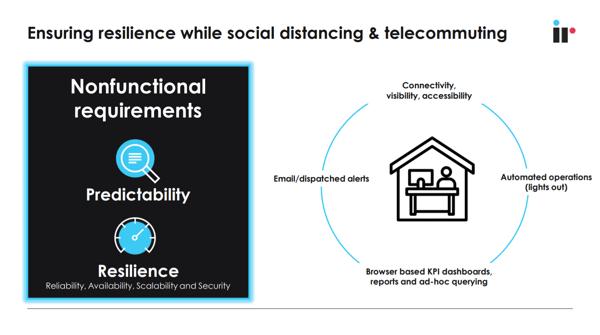 Social Distancing and Telecommuting