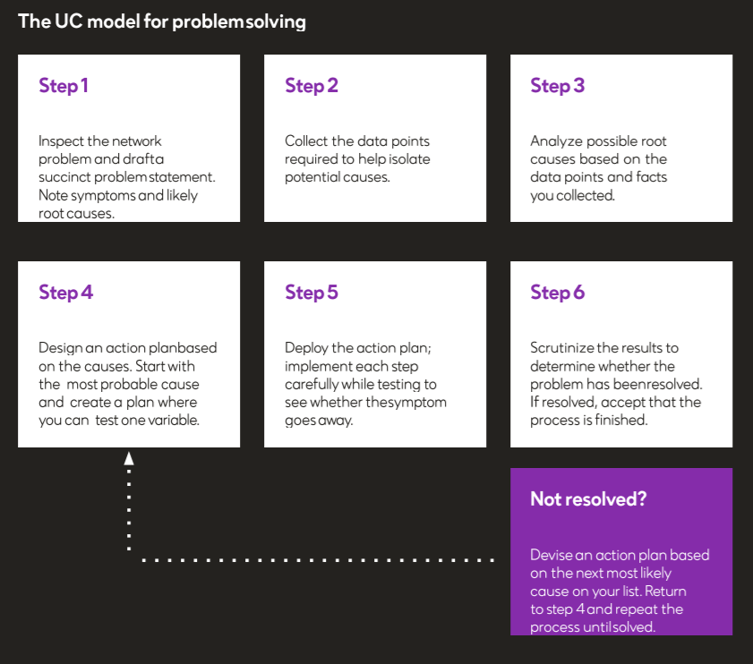 The UC model for problem solving