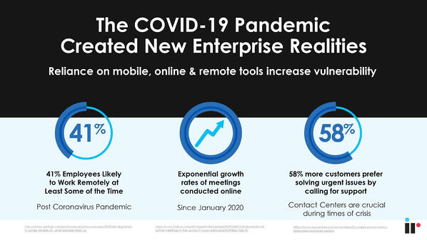 The COVID-19 Pandemic New Enterprose Realities