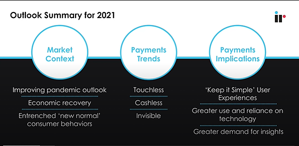 outlook summary for 2021