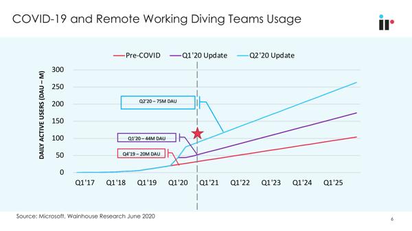remote working teams