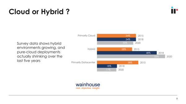 cloud or hybrid