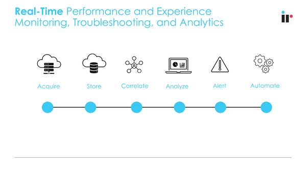 real-time monitoring troubleshooting and analytics