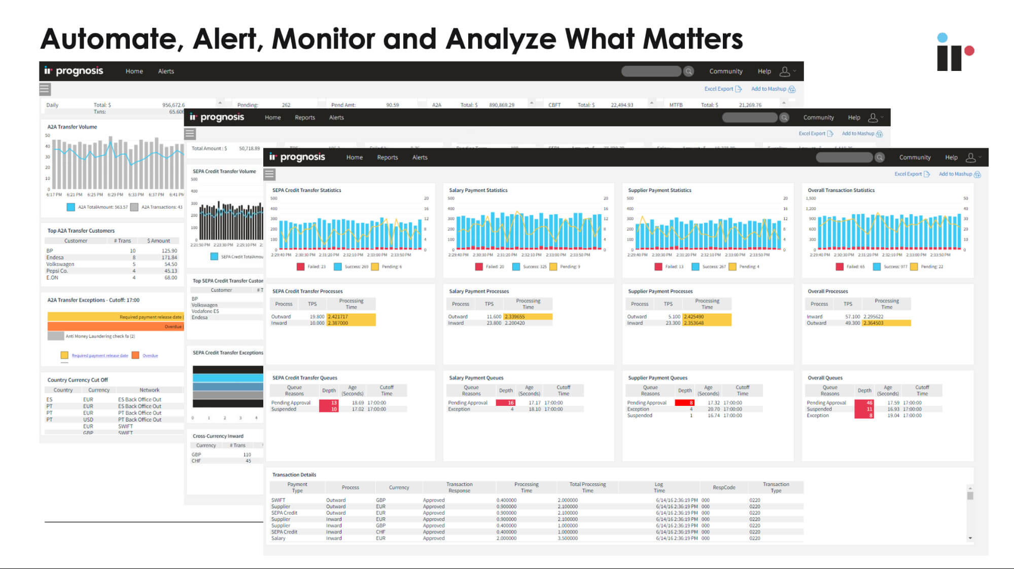 Automate, Alert, Monitor and Analyze what matters