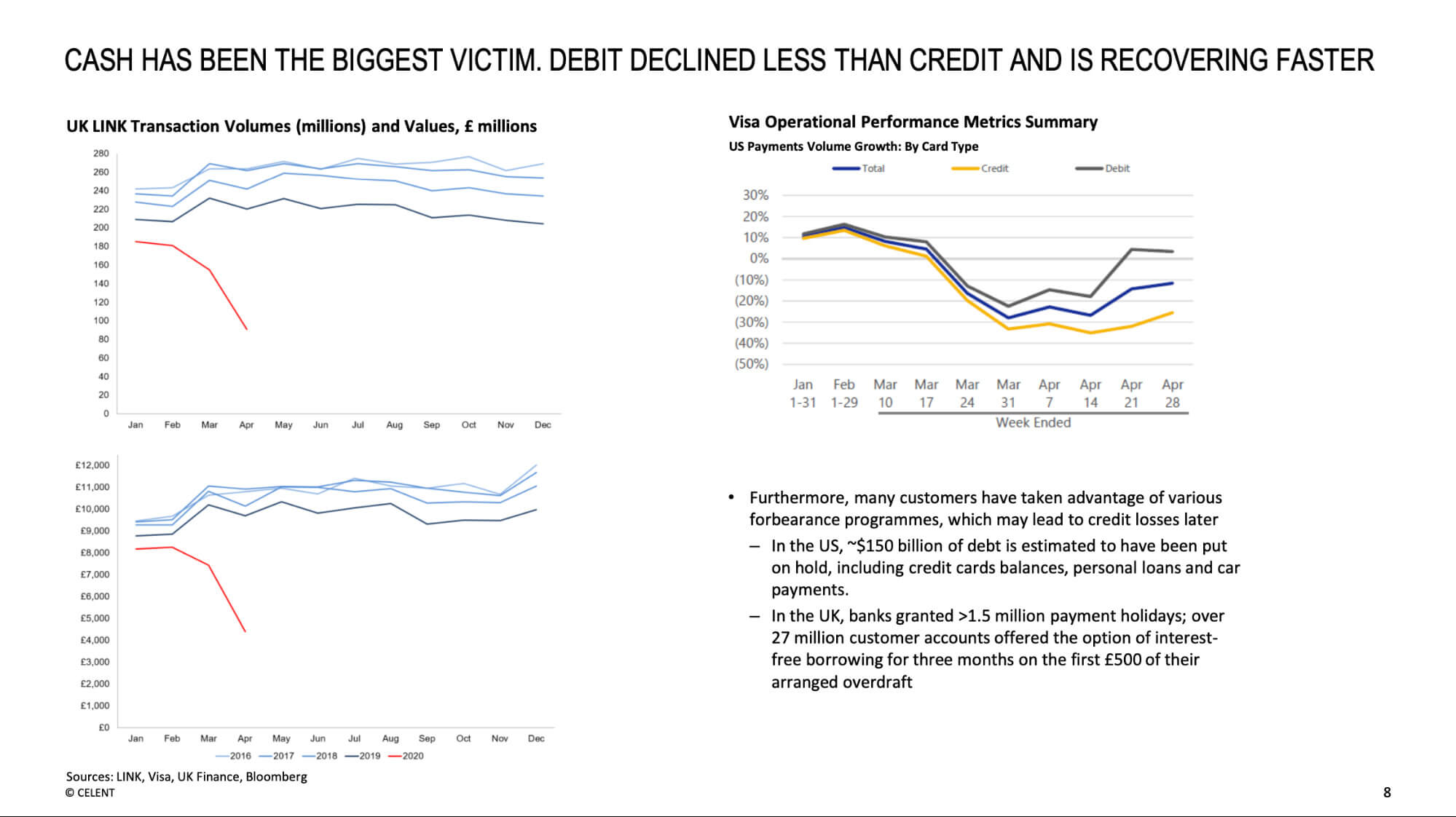 Cash has been the biggest victim, debit declined less than credit and is recovering faster