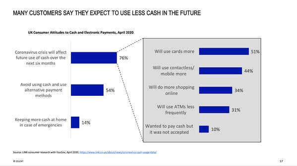 Many customers say they expect to use less cash in the future
