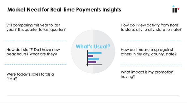 Market need for real-time payments insights