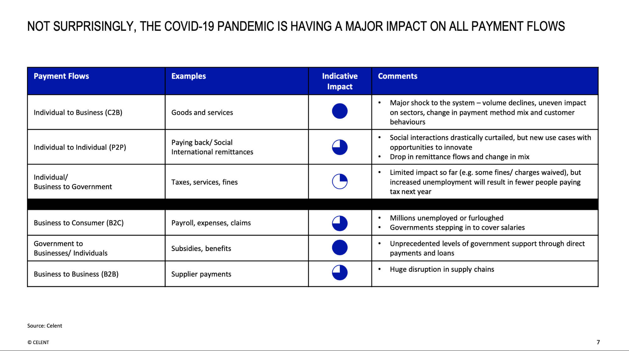 Not surprisingly, the Covid-19 pandemic is having a mahor impact on all payment flows