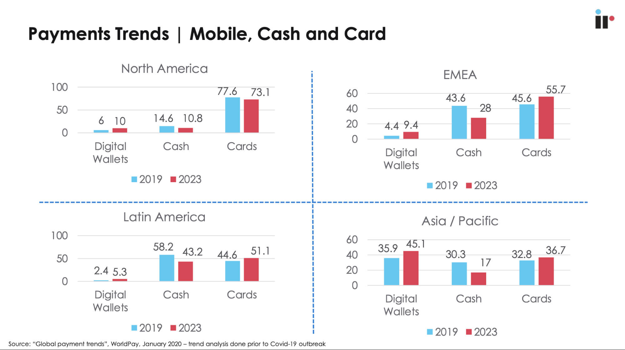 Payments Trends - Mobile, Cash and Card