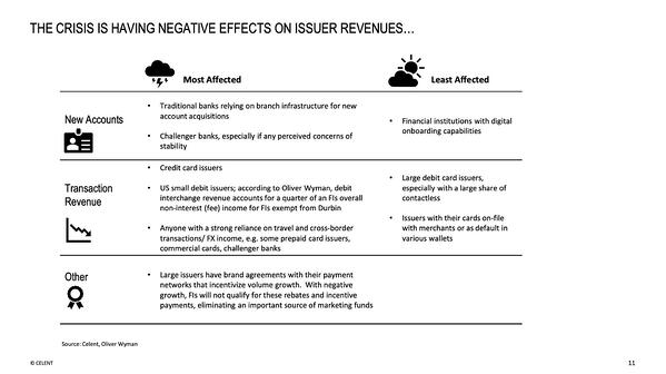 The crisis is having negative effects on issuer revenues