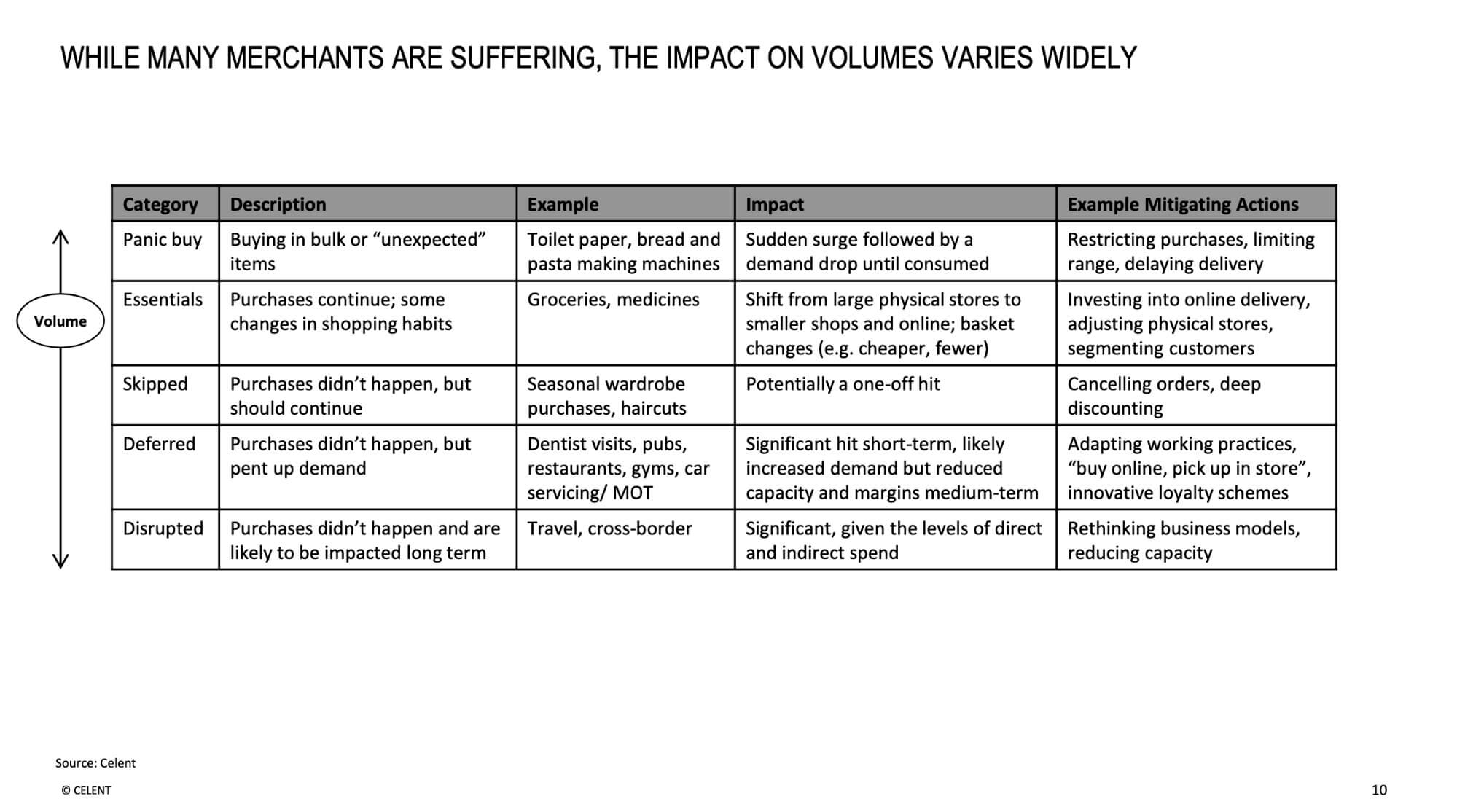 While many merchants are suffering, the impact on volumes varies widely