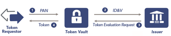 tokenized-payment-requestor-vault-issuer