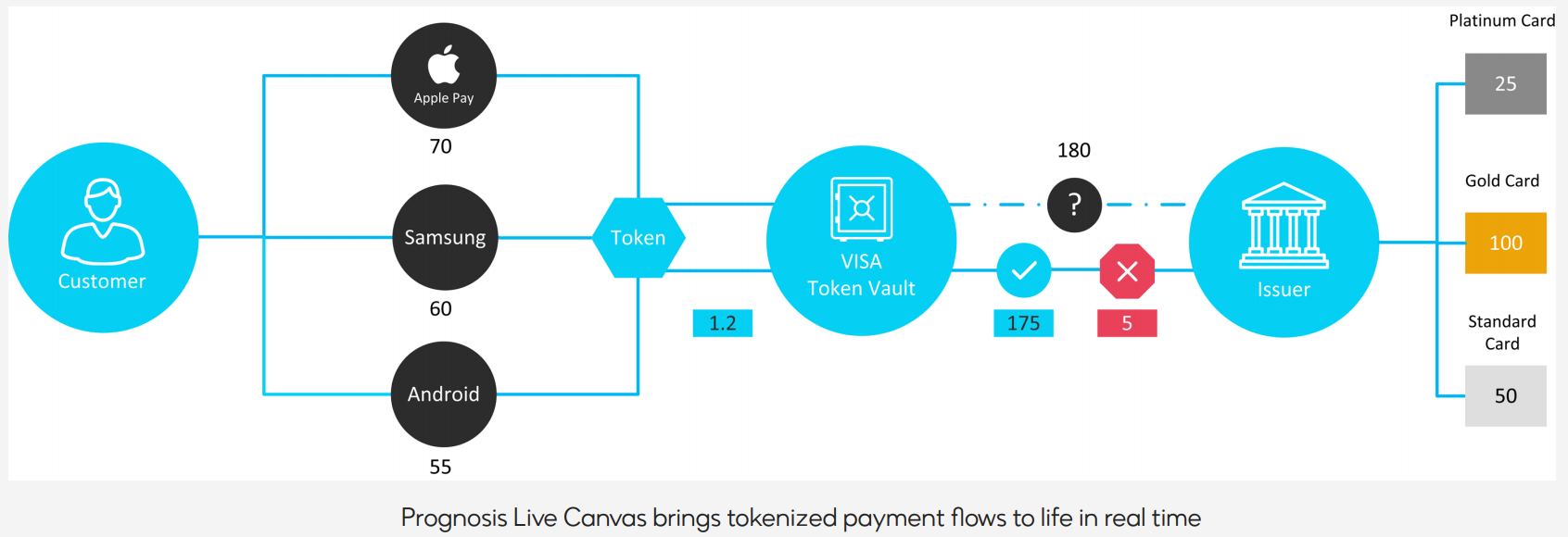 Prognosis-Live-Canvas-Tokenize-payment-flows