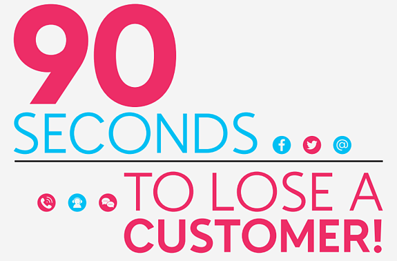 lose-customer-90-seconds-slow-communication