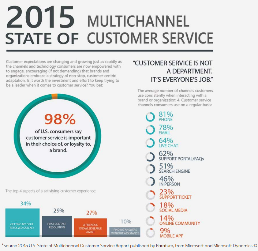 2015-Multi-Channel-Customer-Service