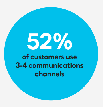 52-percent-use-3-to-4-communication-channels