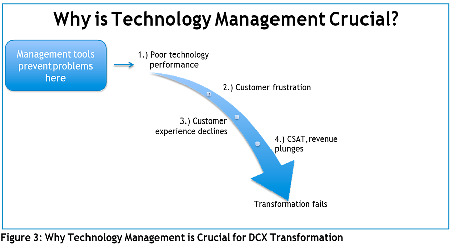 Why is Technology Management Crucial