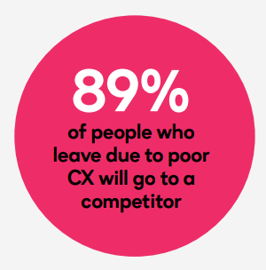 89-percent-people-leave-poor-CX