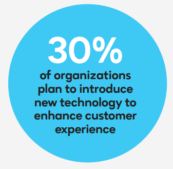 30-percent-introduce-new-technology-enhance-customer-experience