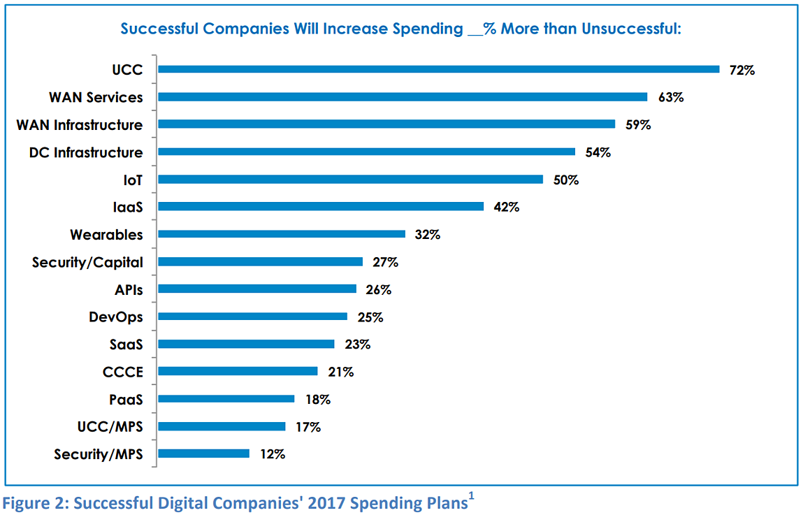 successful-digital-companies-2017-spending-plans
