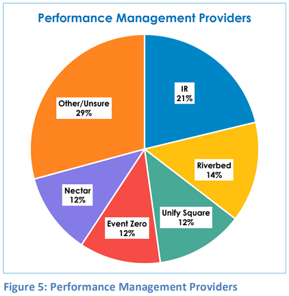 performance-management-providers