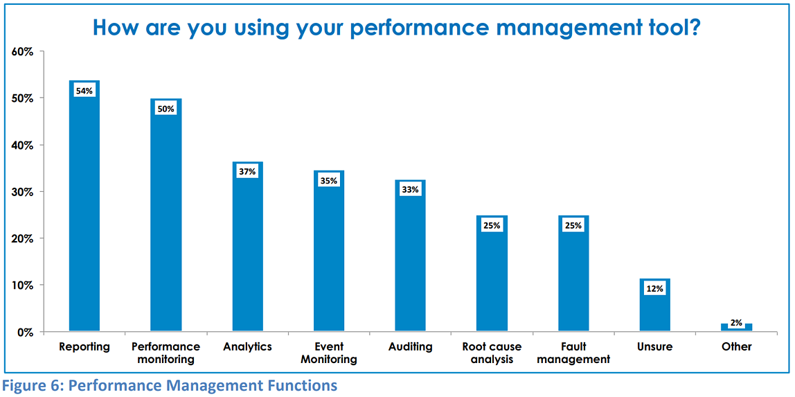 performance-management-functions