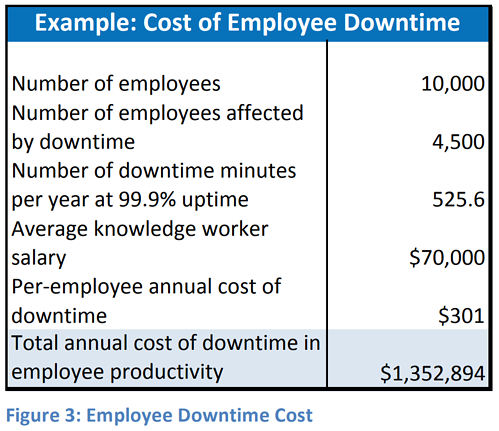 employee-downtime-cost