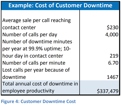 customer-downtime-cost