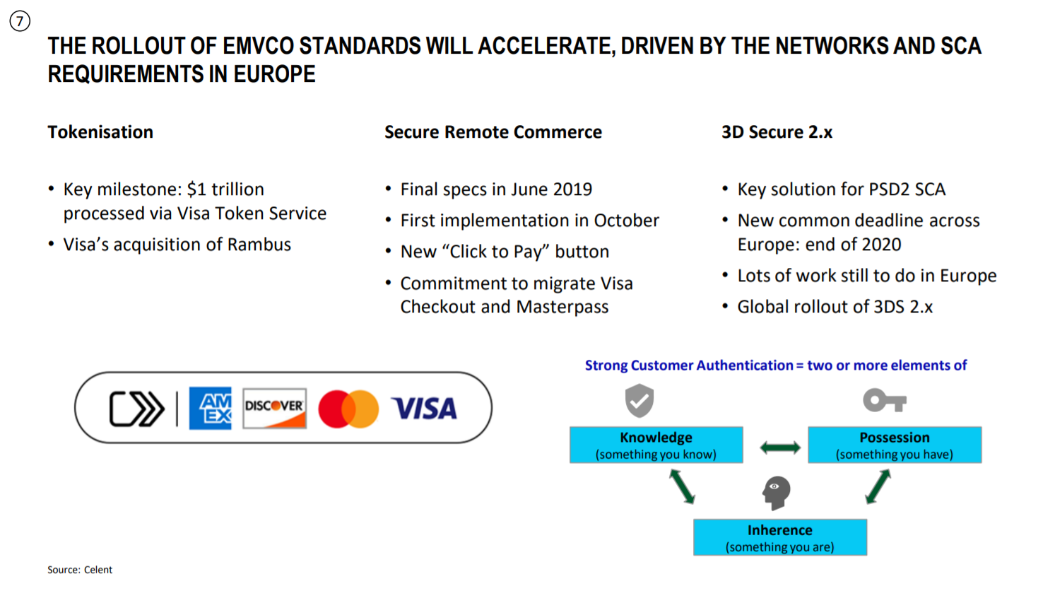 Rollout of EMVCO Standards by The Netwroks and SCA Requirements in Europe