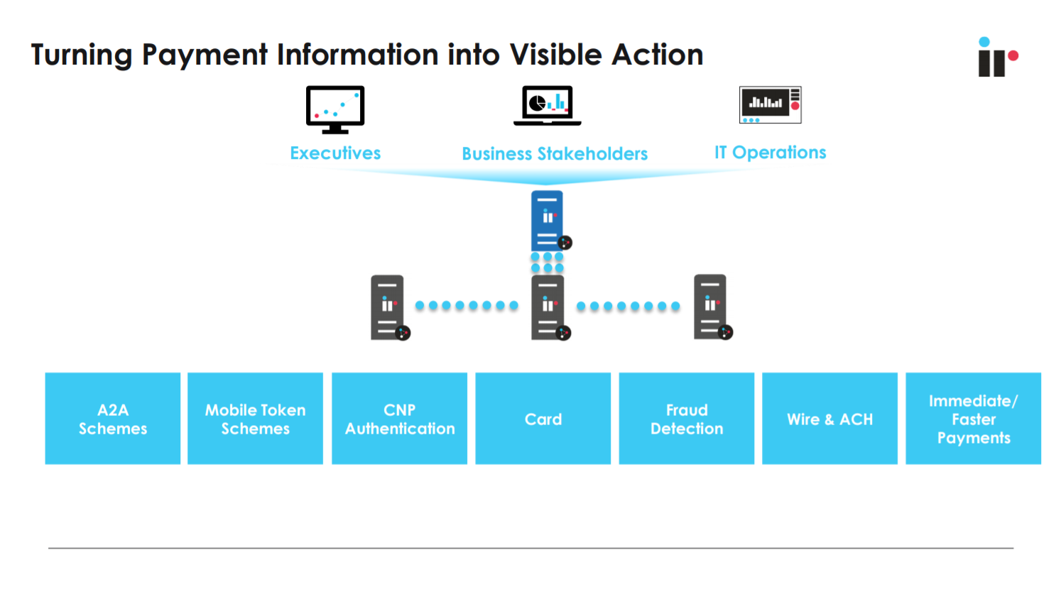 Turning Payment Information into Visible Action