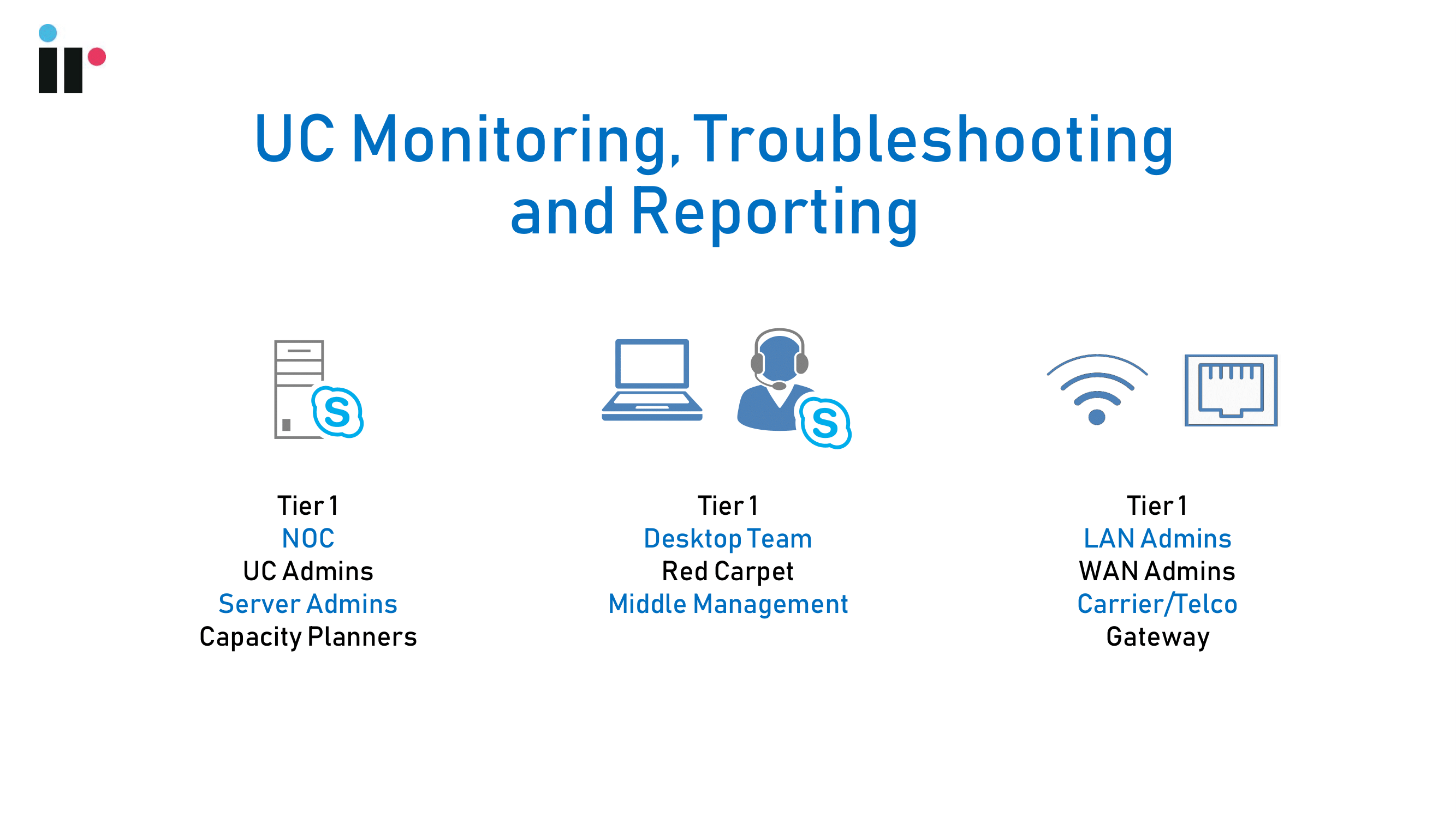 UC Monitoring, Troubleshooting and Reporting