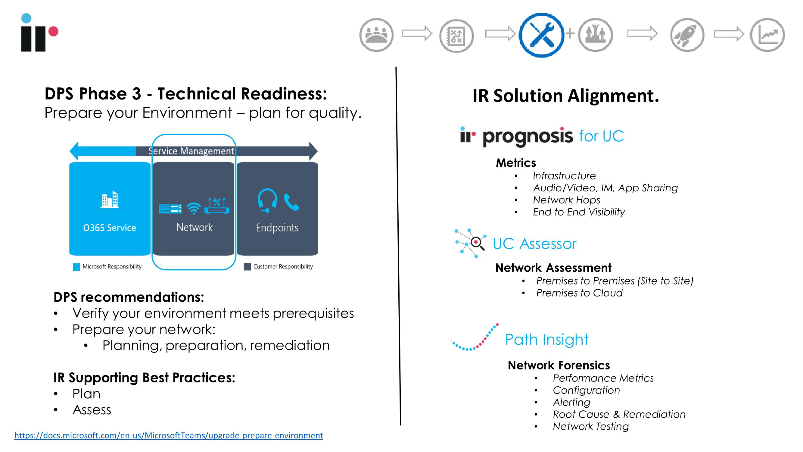 IR Prognosis for UC helps Microsoft Teams deployments