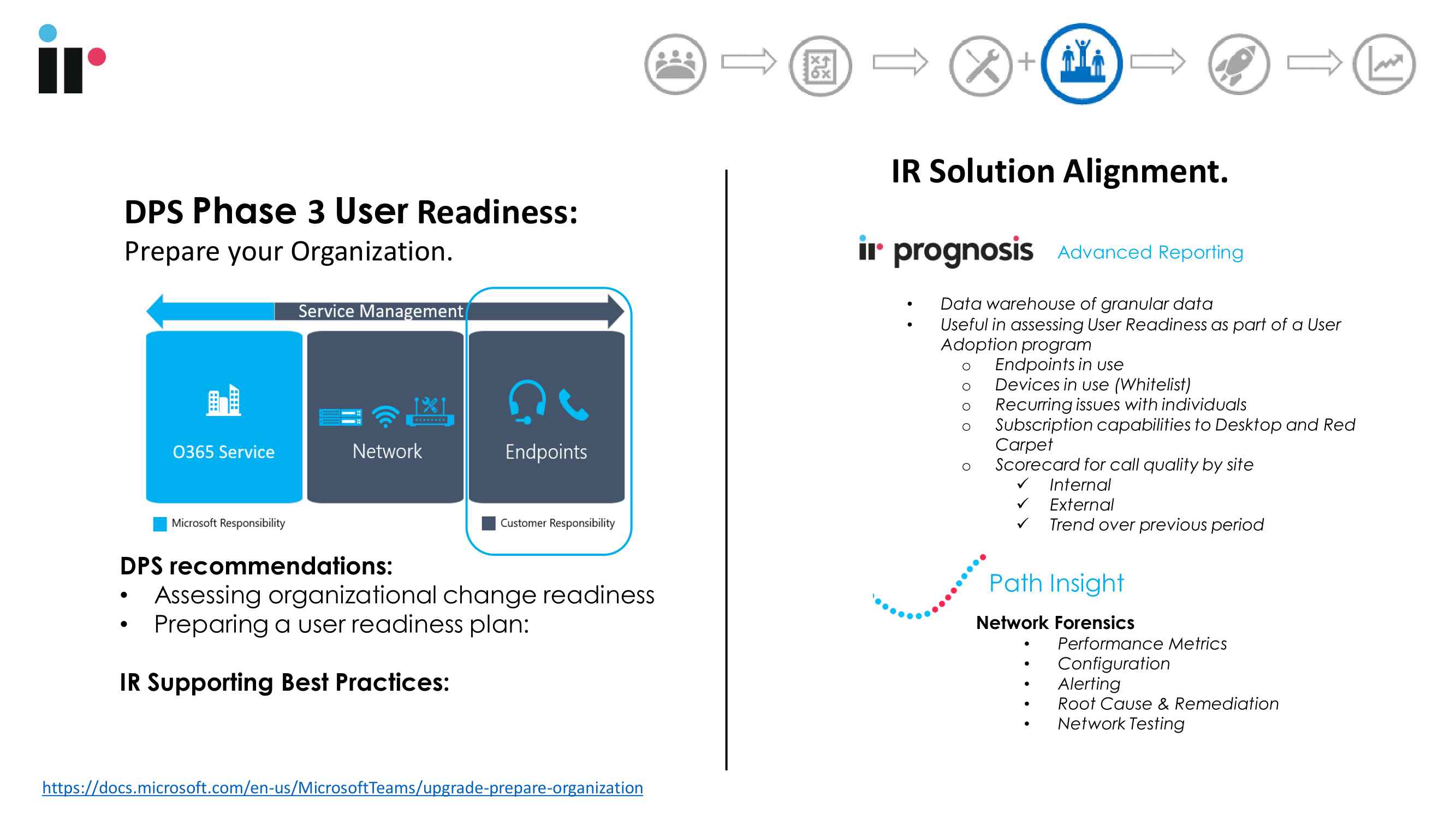 User readiness phase of Microsoft Teams deployment