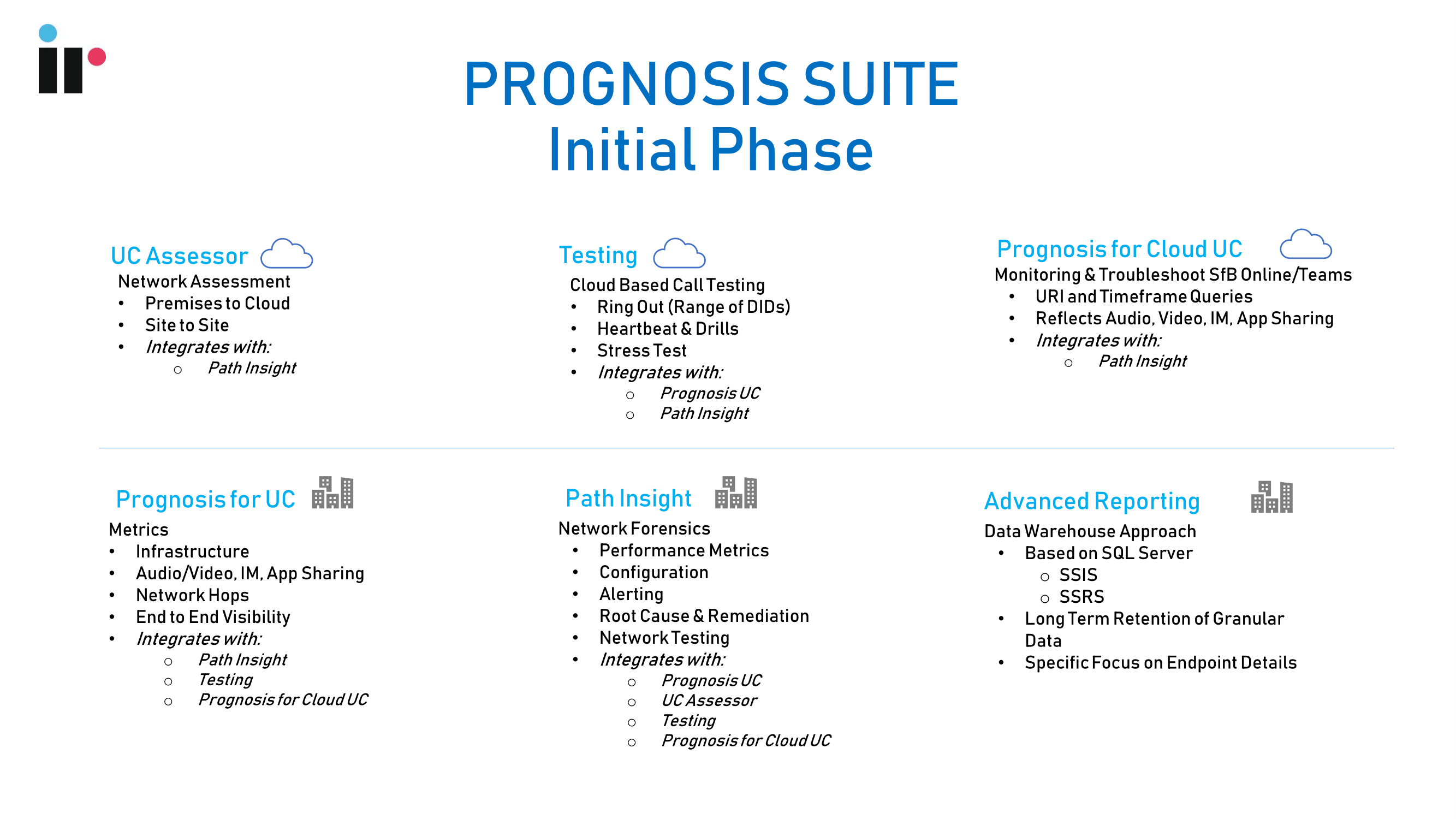 Prognosis suite for different Microsoft Teams deployment phases