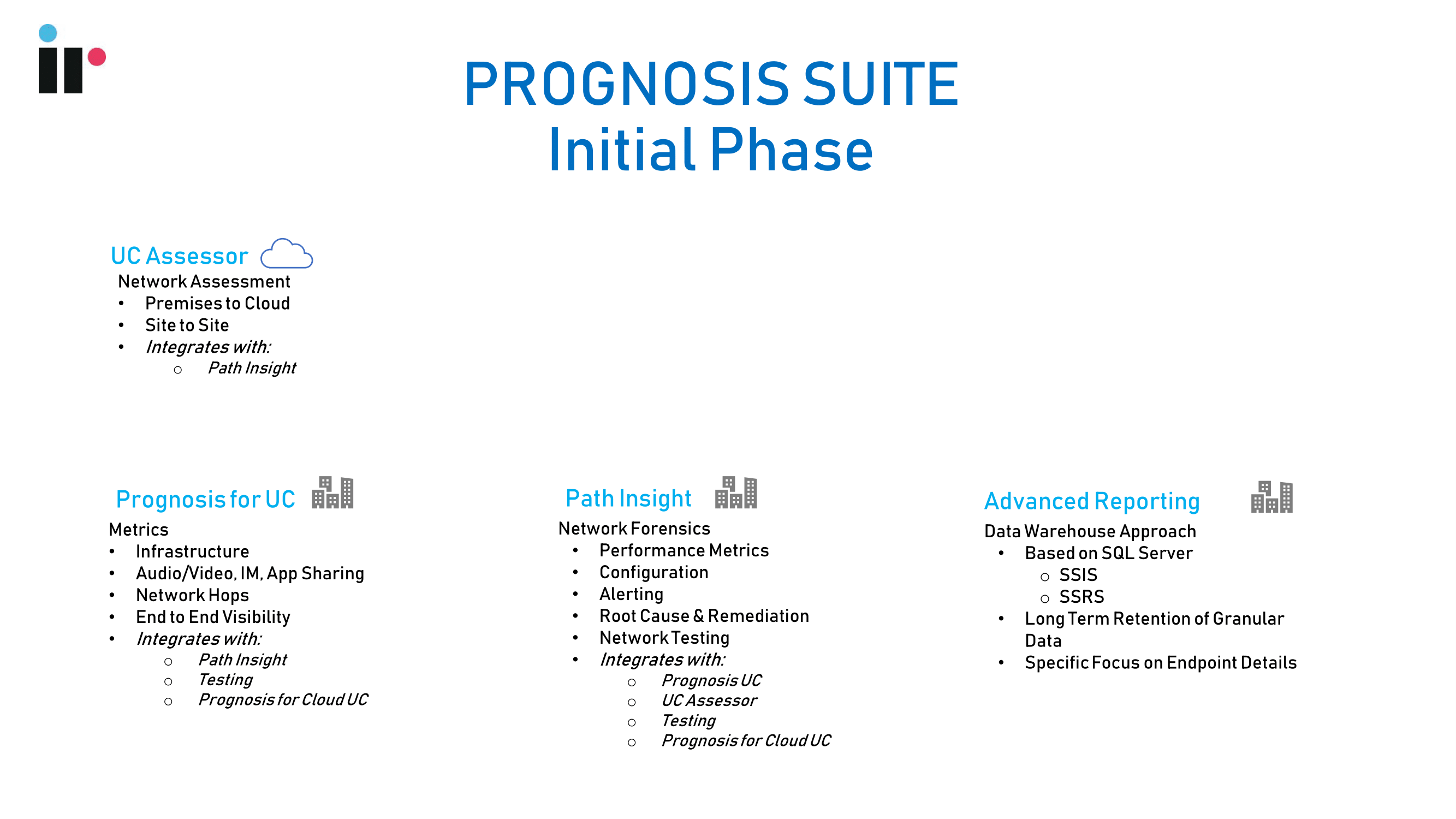 Progosis suite initial phase of Microsoft Deployments