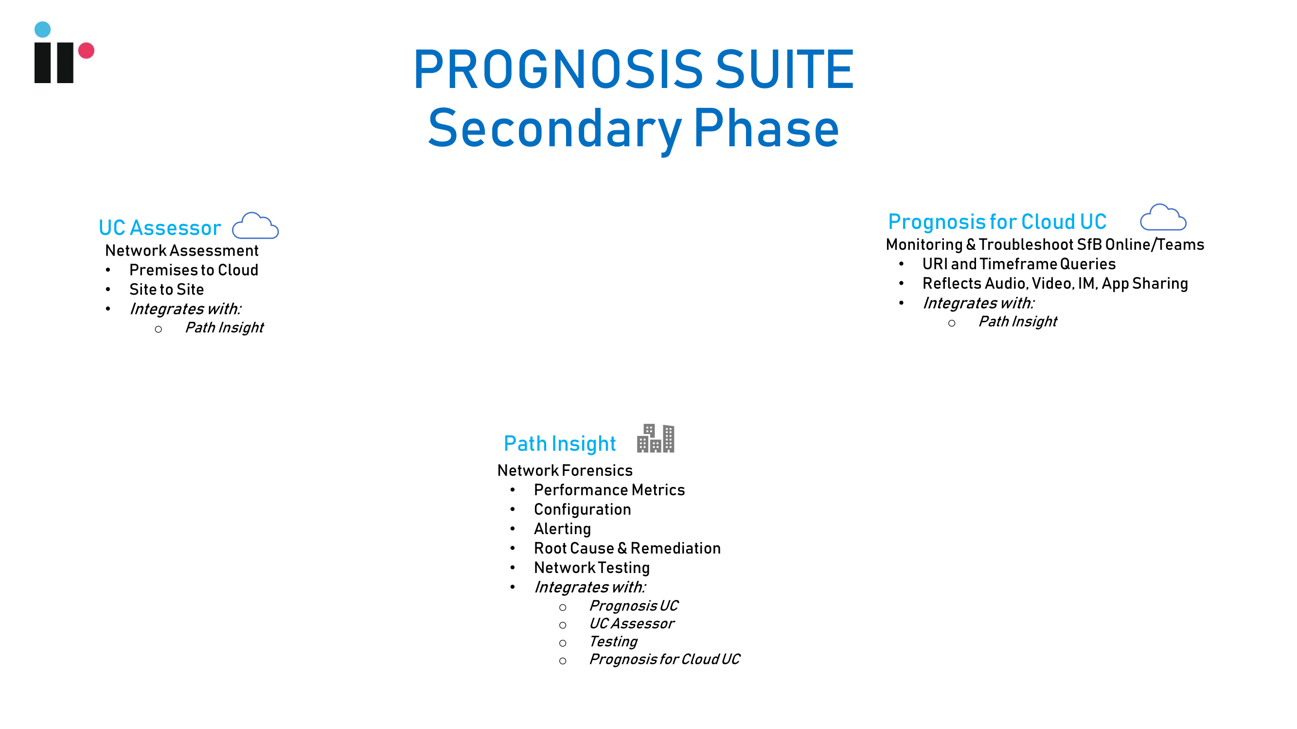 Prognosis suite for secondary phase of Microsoft Teams deployments