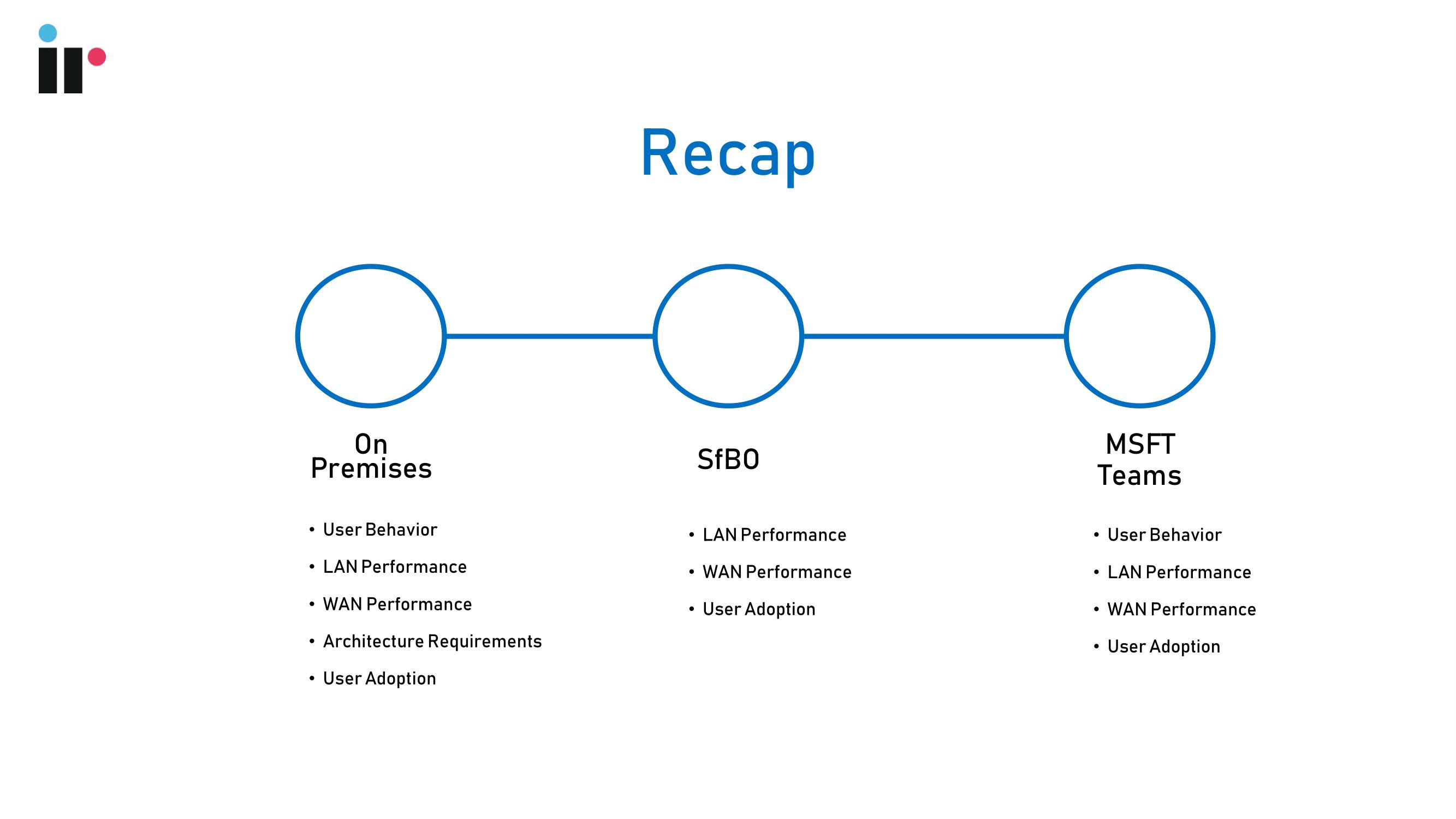 Recap of Microsoft Teams deployment phases