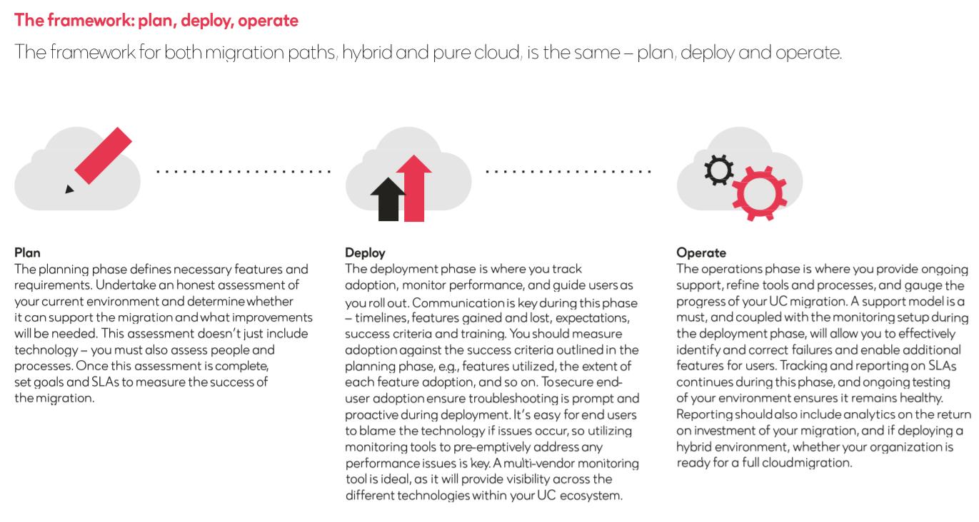 the framework plan deploy operate